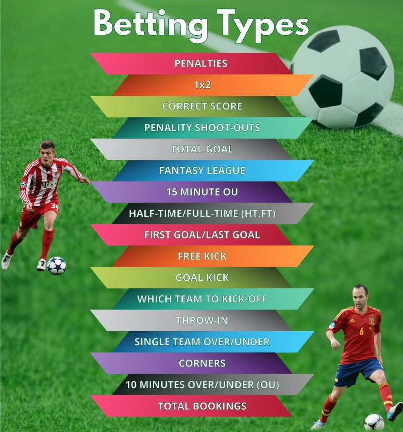 Maxbet Malaysia Football Betting Types