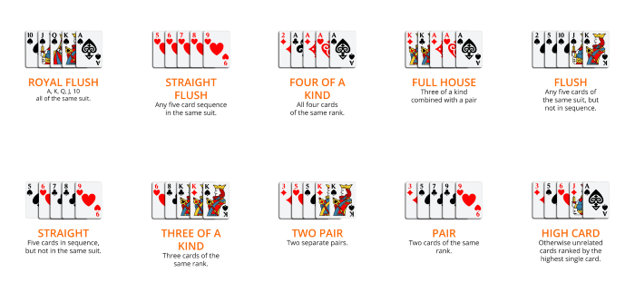 How to Play Live Online Poker?